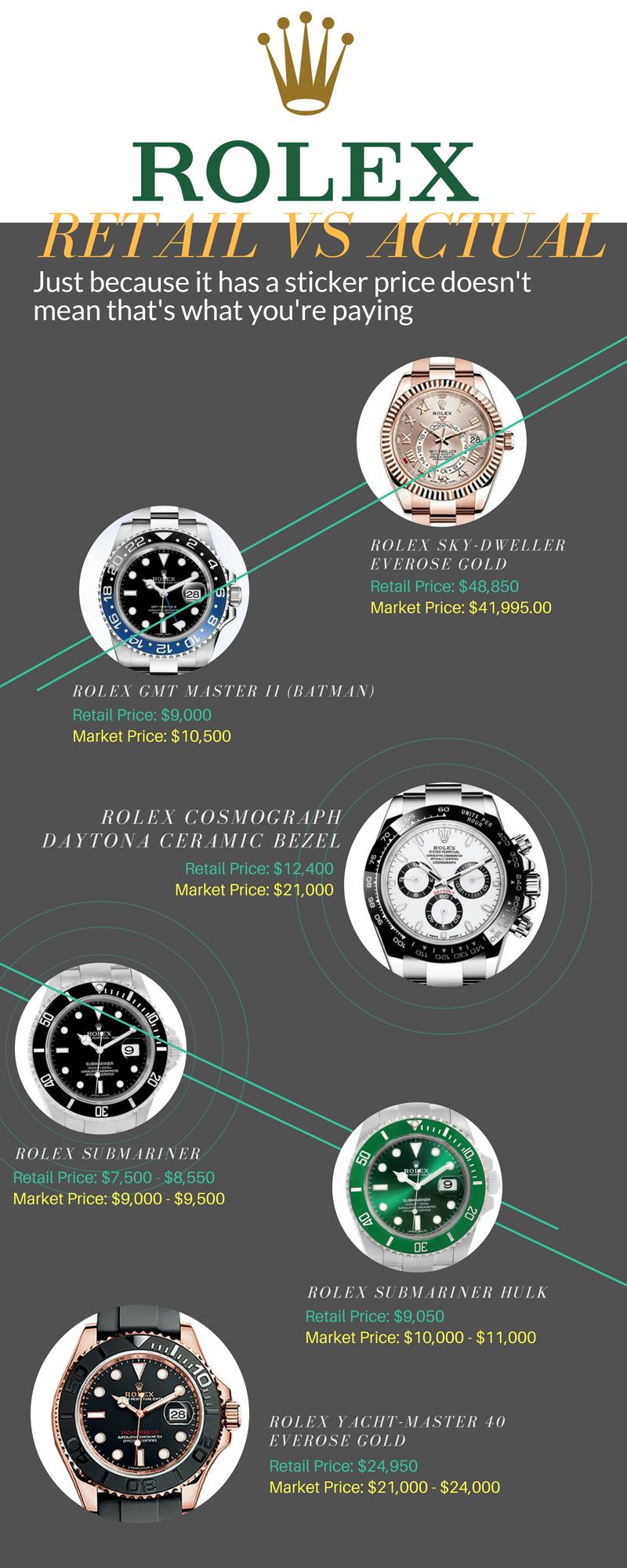 Rolex Prices Retail Vs Actual Market